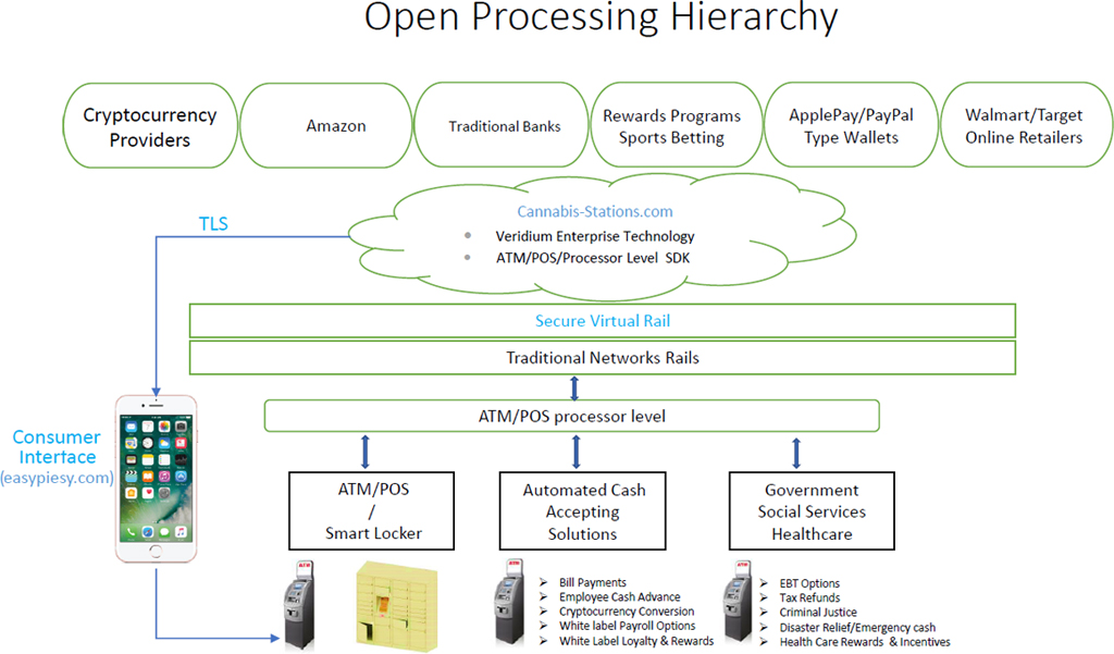 Open Processing Hierarchy - Secure Virtual Rail TLS